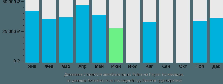 Динамика стоимости авиабилетов из Хэйхэ на Пхукет по месяцам