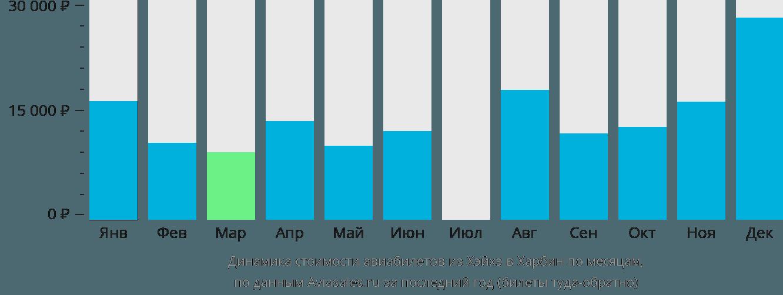 Динамика стоимости авиабилетов из Хэйхэ в Харбин по месяцам
