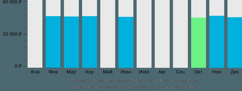 Динамика стоимости авиабилетов из Хэйхэ в Нячанг по месяцам