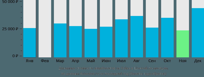Динамика стоимости авиабилетов из Хэйхэ в Шанхай по месяцам