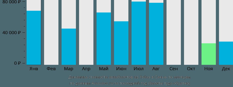 Динамика стоимости авиабилетов из Хэйхэ в Санью по месяцам