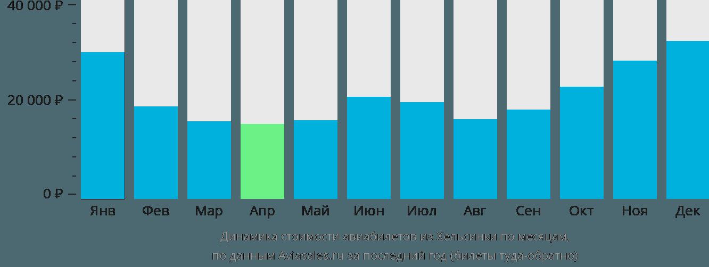 Динамика стоимости авиабилетов из Хельсинки по месяцам