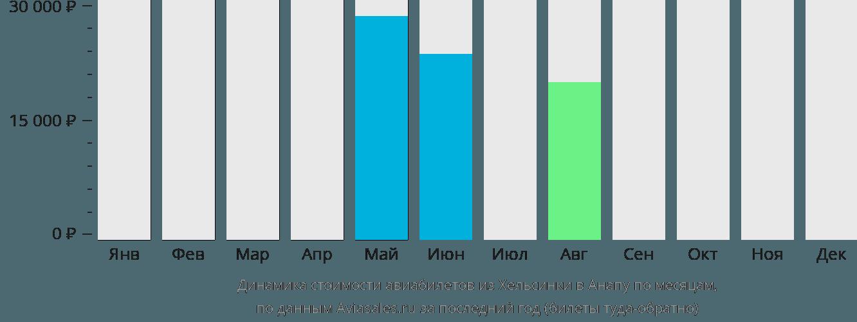 Динамика стоимости авиабилетов из Хельсинки в Анапу по месяцам