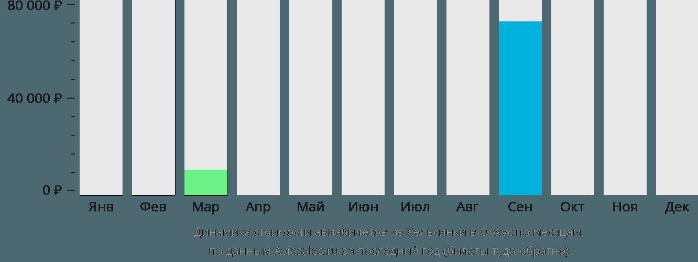 Динамика стоимости авиабилетов из Хельсинки в Орхус по месяцам