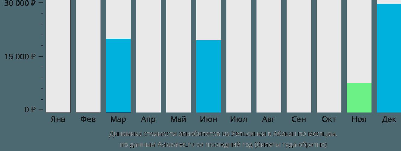 Динамика стоимости авиабилетов из Хельсинки в Абакан по месяцам