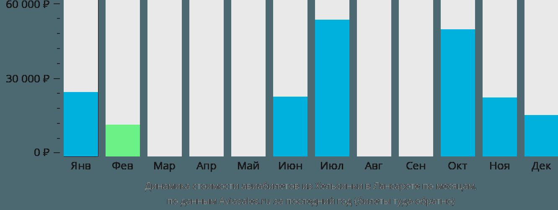 Динамика стоимости авиабилетов из Хельсинки в Лансароте по месяцам