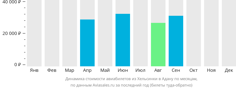 Динамика стоимости авиабилетов из Хельсинки в Адану по месяцам