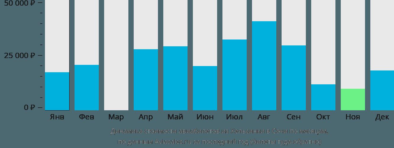 Динамика стоимости авиабилетов из Хельсинки в Сочи по месяцам