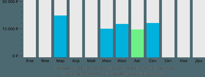 Динамика стоимости авиабилетов из Хельсинки в Олесунн по месяцам