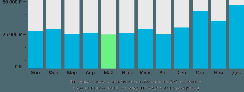 Динамика стоимости авиабилетов из Хельсинки в ОАЭ по месяцам