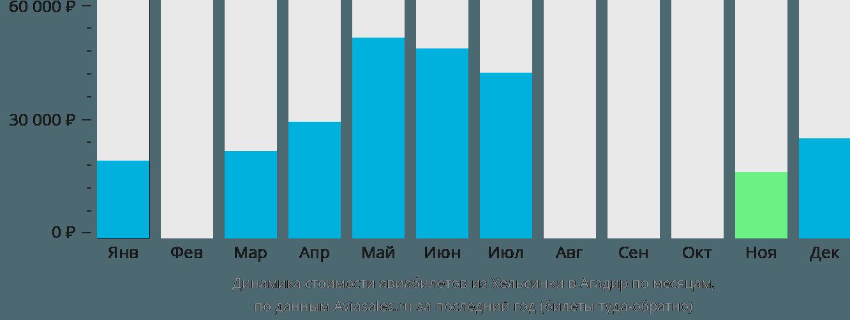 Динамика стоимости авиабилетов из Хельсинки в Агадир по месяцам