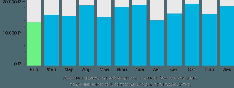 Динамика стоимости авиабилетов из Хельсинки в Малагу по месяцам