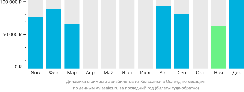 Динамика стоимости авиабилетов из Хельсинки в Окленд по месяцам