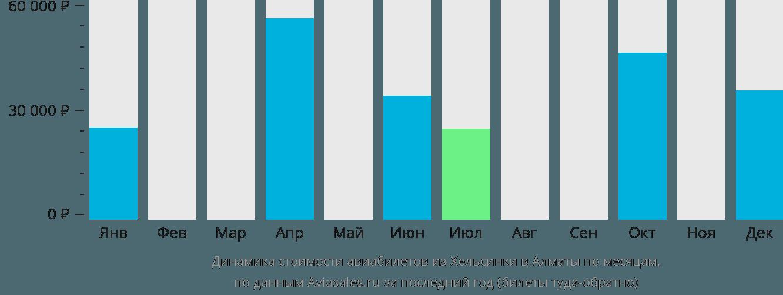 Динамика стоимости авиабилетов из Хельсинки в Алматы по месяцам