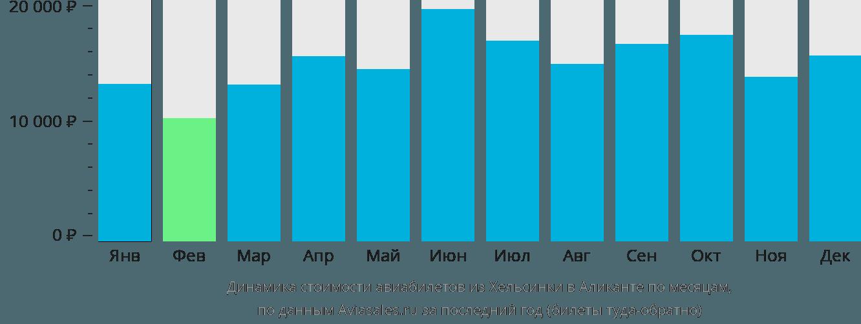 Динамика стоимости авиабилетов из Хельсинки в Аликанте по месяцам