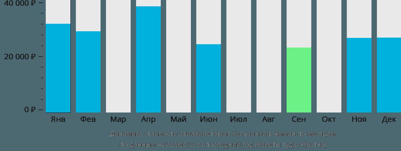 Динамика стоимости авиабилетов из Хельсинки в Амман по месяцам