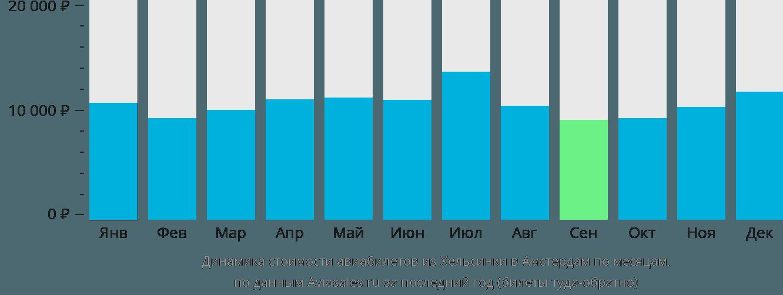 Динамика стоимости авиабилетов из Хельсинки в Амстердам по месяцам