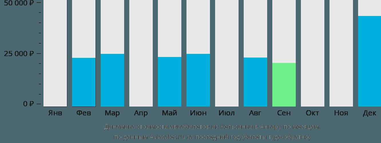 Динамика стоимости авиабилетов из Хельсинки в Анкару по месяцам