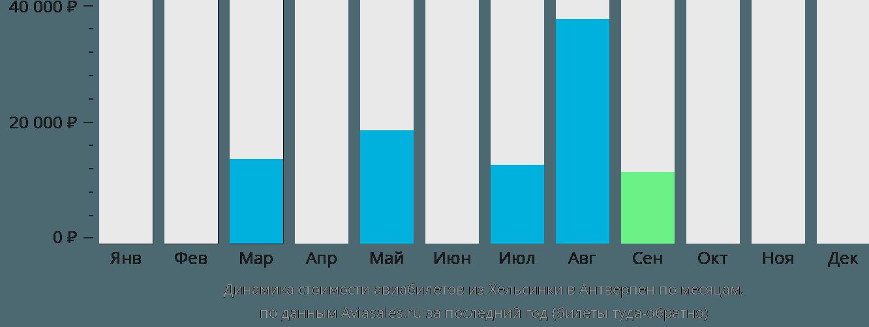 Динамика стоимости авиабилетов из Хельсинки в Антверпен по месяцам