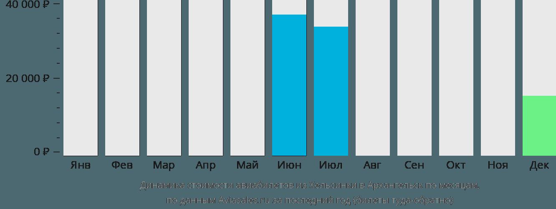 Динамика стоимости авиабилетов из Хельсинки в Архангельск по месяцам