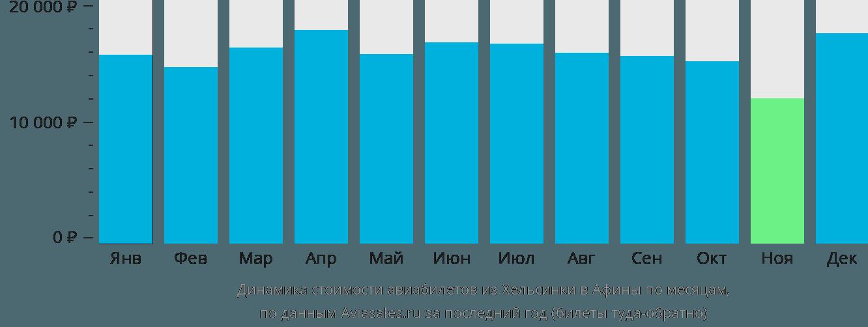 Динамика стоимости авиабилетов из Хельсинки в Афины по месяцам