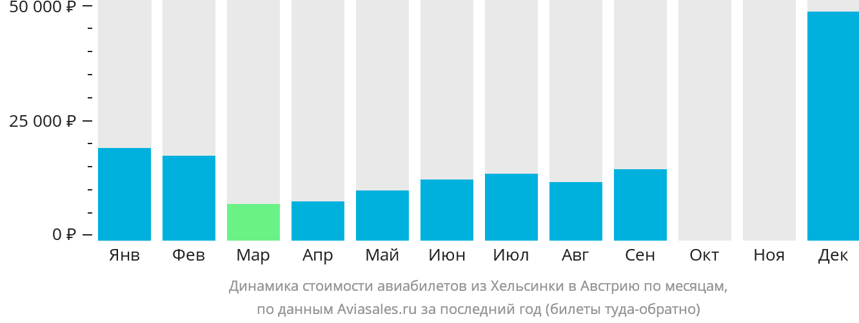Динамика стоимости авиабилетов из Хельсинки в Австрию по месяцам
