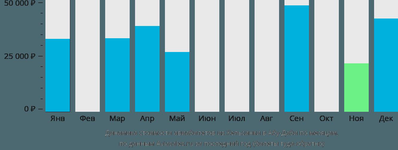 Динамика стоимости авиабилетов из Хельсинки в Абу-Даби по месяцам