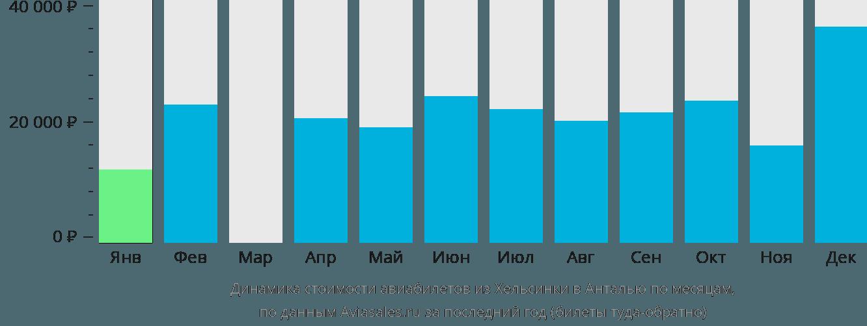 Динамика стоимости авиабилетов из Хельсинки в Анталью по месяцам