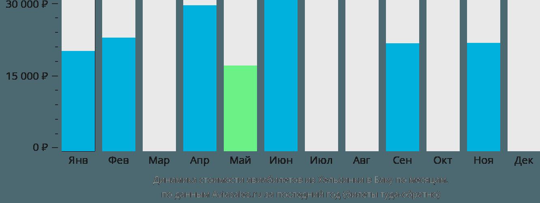 Динамика стоимости авиабилетов из Хельсинки в Баку по месяцам