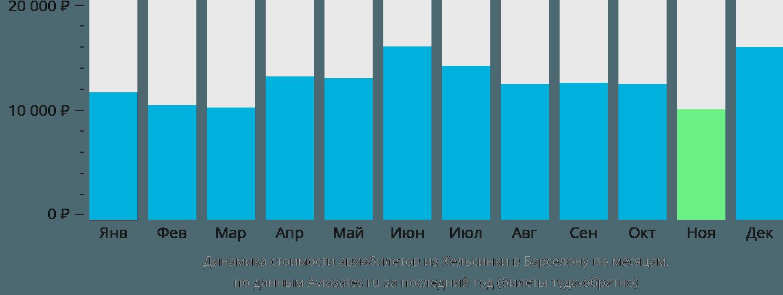 Динамика стоимости авиабилетов из Хельсинки в Барселону по месяцам