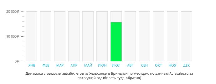 Динамика стоимости авиабилетов из Хельсинки в Бриндизи по месяцам