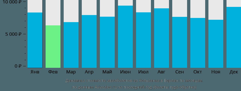 Динамика стоимости авиабилетов из Хельсинки в Берлин по месяцам