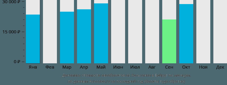 Динамика стоимости авиабилетов из Хельсинки в Бейрут по месяцам