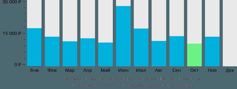 Динамика стоимости авиабилетов из Хельсинки в Бельгию по месяцам