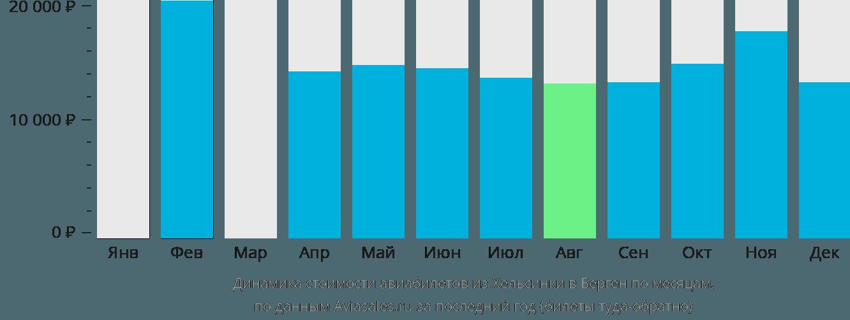 Динамика стоимости авиабилетов из Хельсинки в Берген по месяцам