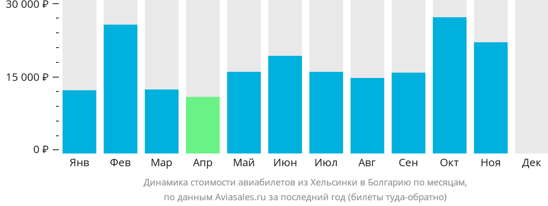 Динамика стоимости авиабилетов из Хельсинки в Болгарию по месяцам
