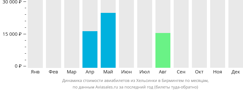 Динамика стоимости авиабилетов из Хельсинки в Бирмингем по месяцам
