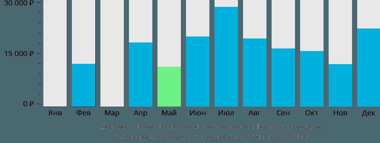 Динамика стоимости авиабилетов из Хельсинки в Бильбао по месяцам