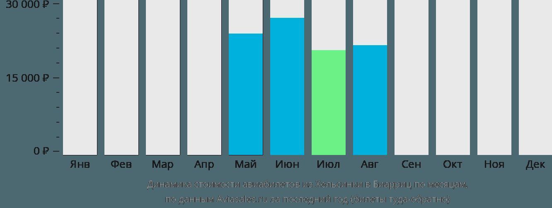Динамика стоимости авиабилетов из Хельсинки в Биарриц по месяцам