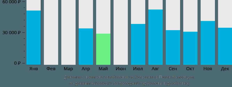 Динамика стоимости авиабилетов из Хельсинки в Пекин по месяцам