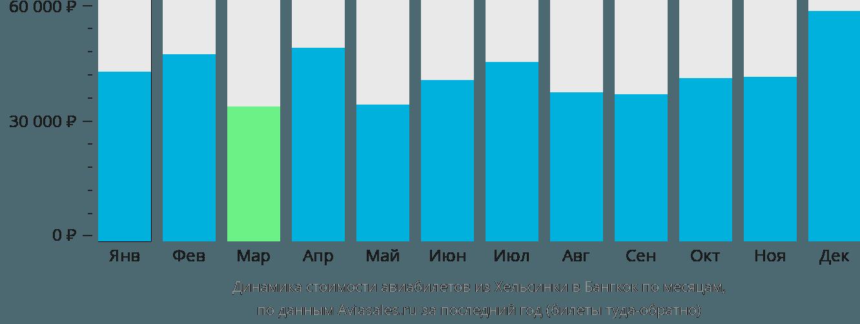 Динамика стоимости авиабилетов из Хельсинки в Бангкок по месяцам