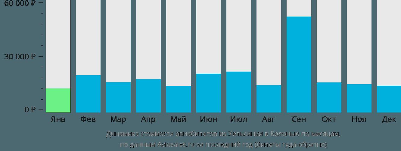 Динамика стоимости авиабилетов из Хельсинки в Болонью по месяцам