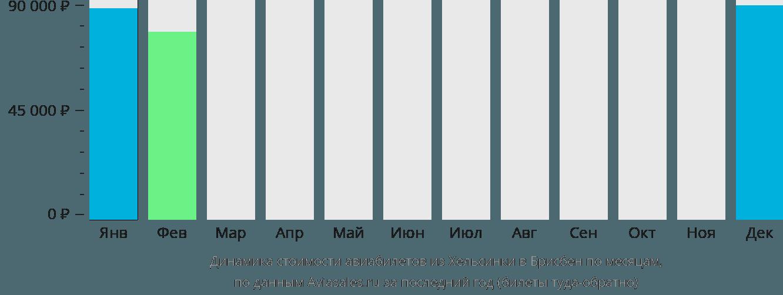 Динамика стоимости авиабилетов из Хельсинки в Брисбен по месяцам