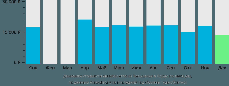 Динамика стоимости авиабилетов из Хельсинки в Бордо по месяцам