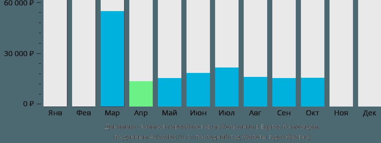 Динамика стоимости авиабилетов из Хельсинки в Бургас по месяцам