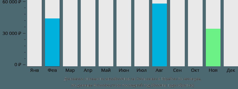 Динамика стоимости авиабилетов из Хельсинки в Мумбаи по месяцам