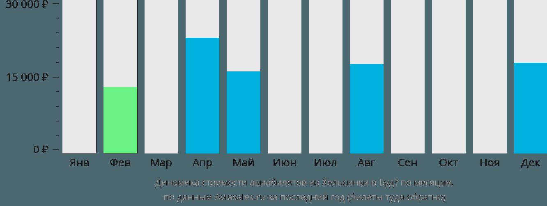 Динамика стоимости авиабилетов из Хельсинки в Будё по месяцам