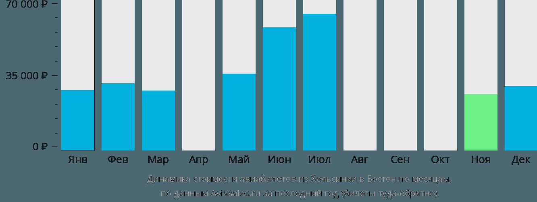 Динамика стоимости авиабилетов из Хельсинки в Бостон по месяцам