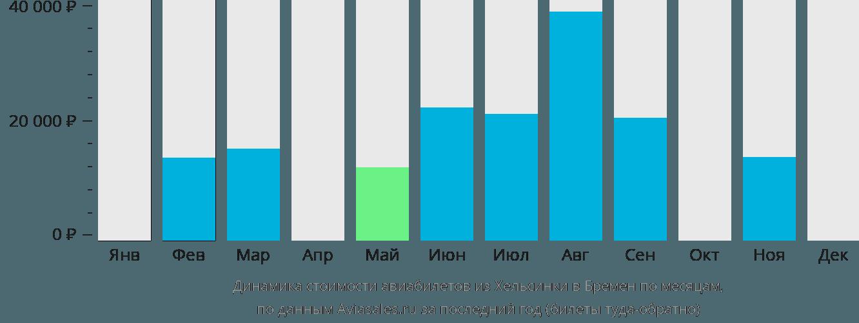 Динамика стоимости авиабилетов из Хельсинки в Бремен по месяцам