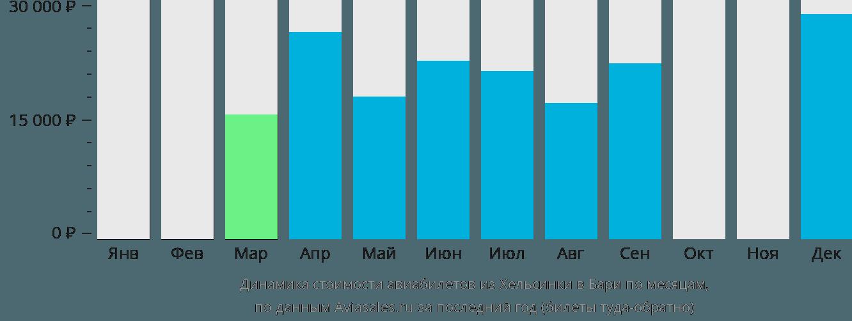 Динамика стоимости авиабилетов из Хельсинки в Бари по месяцам